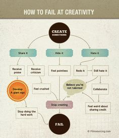 #Flowchart: How To Fail At Creativity? How not to...The most important thing is to keep on creating!