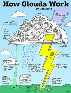 How Clouds Work by danmeth, via Flickr                                                                                                                                                                                 More