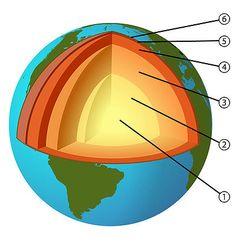 kijkje aan de binnenkant van de aarde