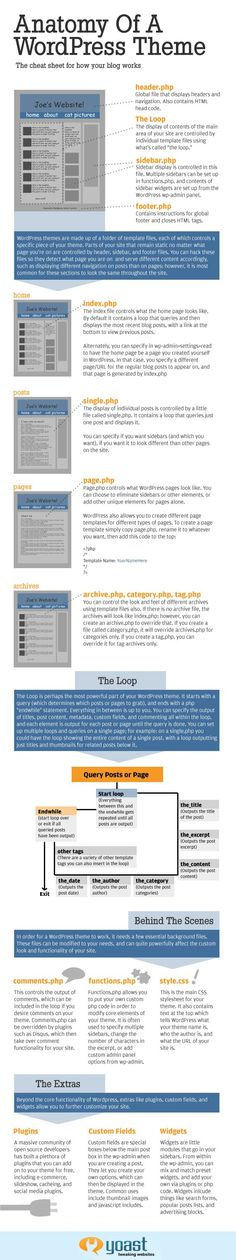 This is the details of the WordPress Theme. Great way to explain what WordPress is actually doing! Anatomy of a WordPress theme - Infographic
