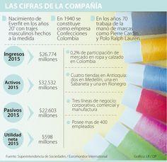 Precios de lana y devaluación llevan a Everfit a reorganizarse Pierre Cardin, Lana, Polo Ralph Lauren, Textiles, Men's, Cloths, Fabrics