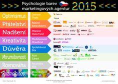 Výzkum barev marketingových firem.