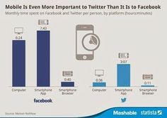 Mobile is even More Important to twitter Than it is to Facebook.