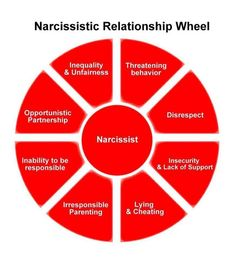 narcissistic boyfriend dumped me