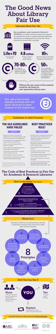 Fair Use in Libraries: The Infographic embeddable infographic, developed by the Association of Research Libraries  and American University's College of Law and School of Communication, with funding from the Mellon Foundation, illustrates how librarians navigate in a sea of copyrighted material, and which situations most often trigger fair use.