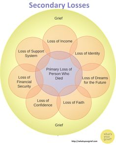 "Secondary Loss -- one loss isn't enough? < loss can impact many areas of one's life, creating multiple losses from that ""primary loss"".loss of concrete things.Loss of financial security.Another type of loss.a loss of identity. Grief Counseling, Mental Health Counseling, Counseling Activities, Therapy Activities, Grief Activities, Counseling Worksheets, Stages Of Grief, Grief Support, Grief Loss"