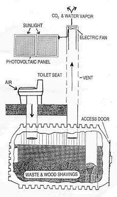 composting toilet diagram   Survival Sanitation   Pinterest ...