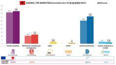 Albania: el Partido Socialista volvería a ganar las elecciones con un 43 % de los votos