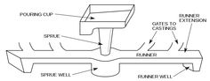 A simple gating system for a horizontal parting mold