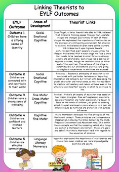 Posters / Signs :: The Complete EYLF Teaching and Learning Binder – New Edition – pre school curriculum – playhome Emergent Curriculum, Preschool Curriculum, Childcare Activities, Eylf Learning Outcomes, Learning Resources, Learning Stories Examples, Planning Cycle, Early Childhood Program, Early Childhood Education Programs