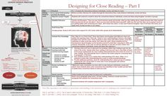 Designing for Close Reading: A Practical Example – Part I Ela Classroom, Classroom Organization, What Is Close Reading, Learning Objectives, Deconstruction, Comprehension, Design Process, Teaching Ideas, Literacy