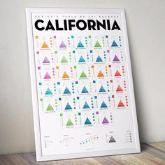 Periodic Table of Ski Resorts: California