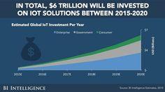 지난해 사물인터넷(IoT) 시장 868조원 넘어…17.9% 성장 - 키뉴스