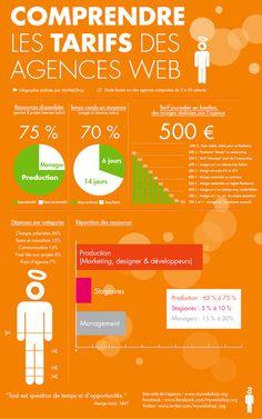 Infographie tarif Web - Internet