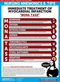 "Immediate Treatment of a Myocardial Infarction Client ""MONA TASS"""