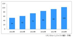 国内オンライン動画配信システム市場規模予測(単位:億円)