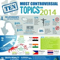 The 10 Most Controversial Topics for 2014 #Infographic
