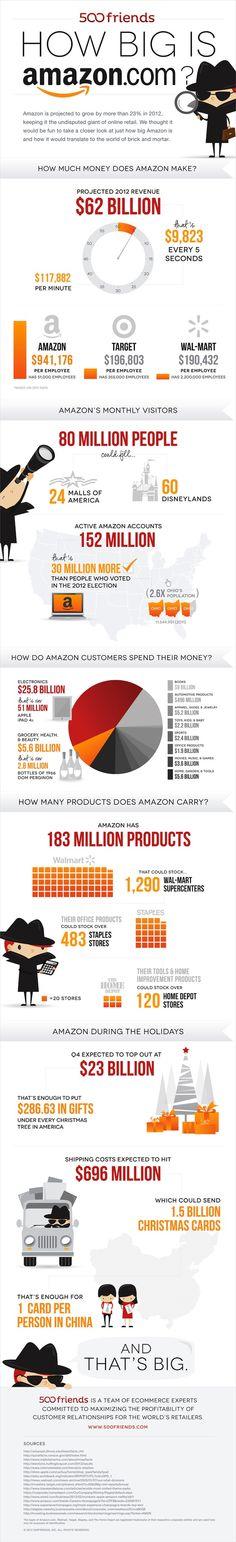 Les chiffres records du géant Amazon.  Amazon devrait enregistrer une croissance de 23% en 2012.  Revenus estimés pour 2012 : 62 milliards $, soit 9 823 $ par seconde, et près de 118 000 $ par minute.