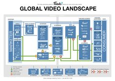 From its moment of its conceptualization, to its filtration through both programmatic and traditional touch points, an online video advertisement undergoes a weathered journey - and we've illustrated it for you! Download the last version (2014-10-06) of the Global Video Ad Landscape...