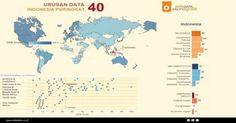 Urusan Data, Indonesia Peringkat 40 Dunia