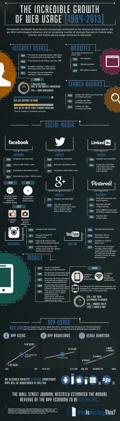 The incredible growth of web usage #infografia #infographic #internet