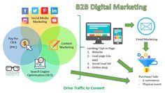 How To Craft a Winning Digital Marketing Strategy Marketing Process, Marketing Goals, Marketing Techniques, Digital Marketing Strategy, Inbound Marketing, Content Marketing, Social Media Marketing, Strategy Business, Process Flow