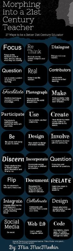 21st century teaching and learning - use these words when writing learning outcomes.