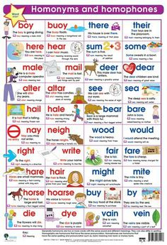 HOMOPHONES are words that sound exactly the same (they are spelled differently and have different meanings).  Here are some that may surprise you!