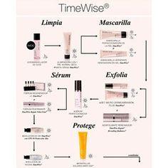 Orden de Aplicación de nuestros productos de la Línea TimeWise.