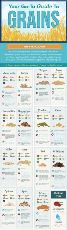How much do you know about grains?  #grains #healthfacts