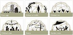 Lots of potential uses, nature hide, planetarium, greenhouse, festival tent?