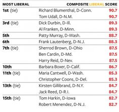 "MOST LIBERAL SENATORS:   Tom Udall And Richard Blumenthal Tied For First In Rankings For ""Most Liberal Senator""… then:  Durbin, Murray, Lautenberg, Sherrod Brown, Cardin, Reid, Boxer in top 10...more..... Weasel Zippers"