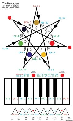 A heptagram, septagram, or septegram is a seven-pointed star drawn with seven straight strokes. The name heptagram combines a numeral prefix, hepta-, with the Greek suffix -gram. The -gram suffix d…