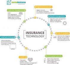 [#HallOfFame 2016] The Insurance Technology [Infographic]  #Insurtech #Fintech #IoT #Healthcare #Wearables #BigData #Analytics