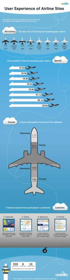 User Experience of Airline Sites