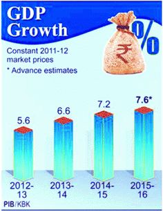 NAMO SURYA PUTRA: Indian economy will continue to grow more than 7 p...