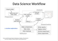 Data science flow.