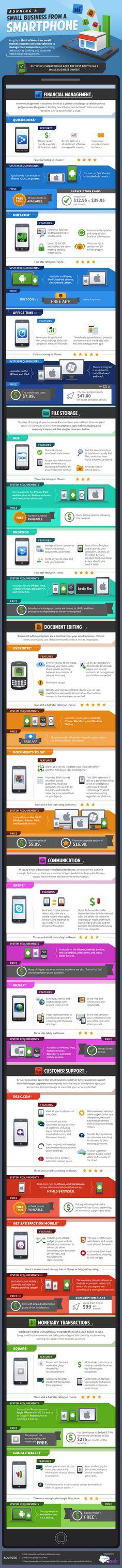 Infográfico de como gerir um negócio a partir de um smartphone.