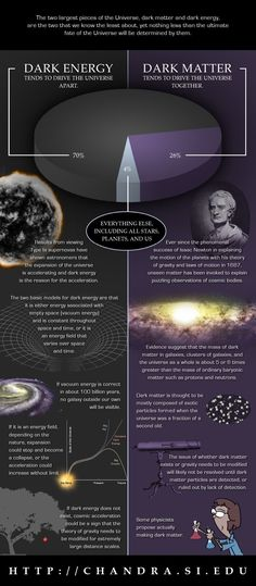 Scientists puzzled for decades as to why their equations did not explain the observed universe and why the infinitesimally small scale did not match the astronomically large universe ? Then then factored in Dark matter and it's polar opposite Dark energy and then computer simulations make sense BUT it's all theory, since Dark material cannot be observed but its effect on visible celestial bodies confirm their existence.