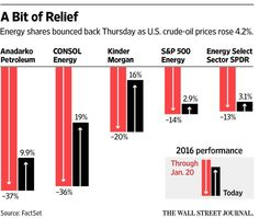 U.S. stocks take a break from new-year rout http://on.wsj.com/1SddNi2  via @WSJ