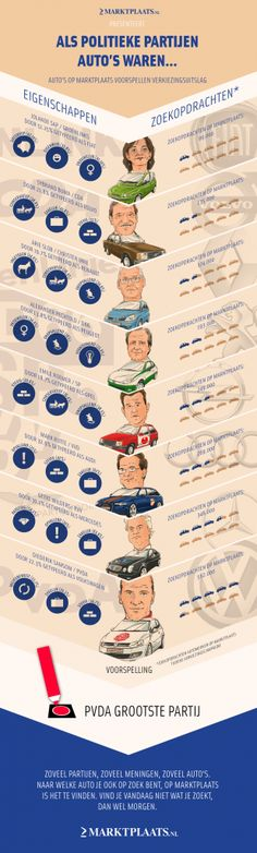 marktplaats-infographic-als-politieke-partijen-autos-waren-309x1024