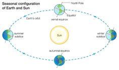 Wandel der Jahreszeiten: Die Erde schwebt schief, die Achse des Planeten ist...