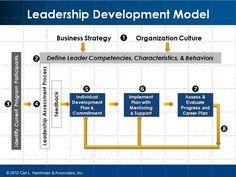 Leadership Development : Harshman studentbridgeinform.com