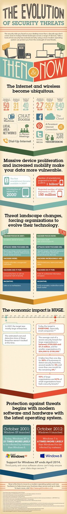 The Evolution of Security Threats #infographic #security