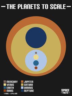 Los planetas del sistema solar a escala