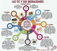 8ModalidadesEducaciónAsistidasTIC-Infografía-BlogGesvin