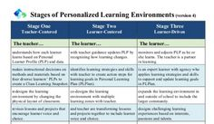 New+Version:+Stages+of+Personalized+Learning+Environments+(v4)