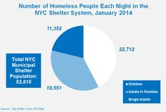 Basic Facts About Homelessness | Coalition for the Homeless