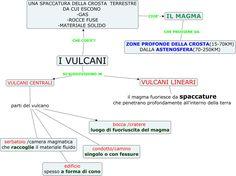 vulcani-struttura