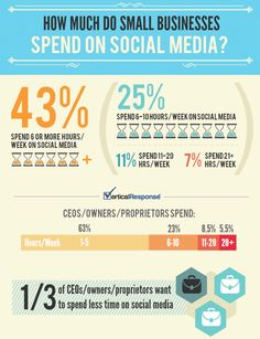 Where CEOs Spend Their Time (& Money) on Social Media  A new survey shows that more small business owners are not only using social media but they are willing to pay for help.
